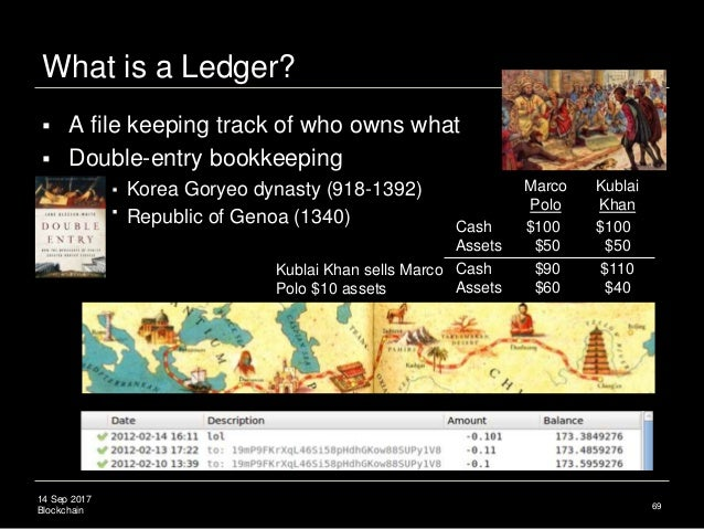 14 Sep 2017 Blockchain What is a Ledger?  A file keeping track of who owns what  Double-entry bookkeeping  Korea Goryeo...