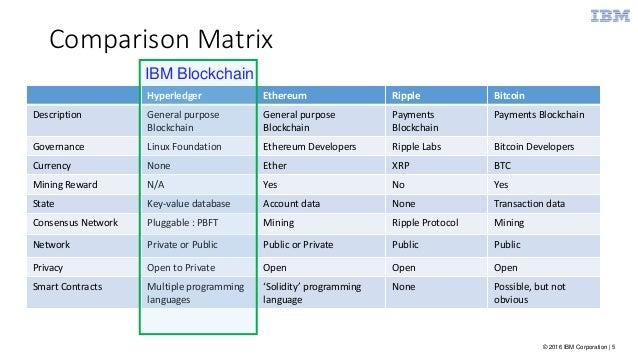 hyper ledger vs bitcoins