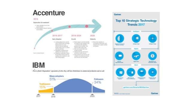 Accenture IBM