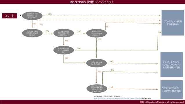 ©2018 Masakazu Masujima all rights reserved スタート 伝統的なデータベ ス技術はニーズに 合っているか? YES ブロックチェーン使用 する必要なしNO データ更新を複数 参加者で行う必要 があるか?...