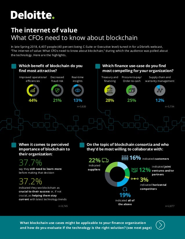 The internet of value What CFOs need to know about blockchain In late Spring 2018, 4,407 people (40 percent being C-Suite ...