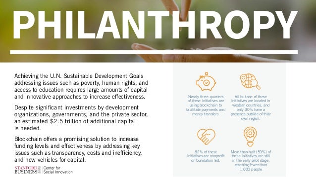 Achieving the U.N. Sustainable Development Goals addressing issues such as poverty, human rights, and access to education ...
