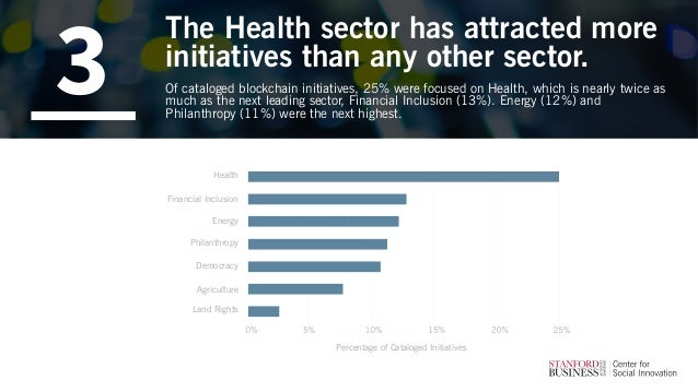 The Health sector has attracted more initiatives than any other sector. Of cataloged blockchain initiatives, 25% were focu...