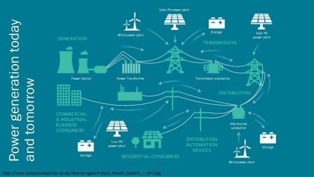 Blockchain in energy business