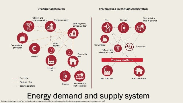 Blockchain in energy business