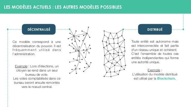 LES MODÈLES ACTUELS : LES AUTRES MODÈLES POSSIBLES Ce modèle correspond à une décentralisation du pouvoir. Il est fréquemm...