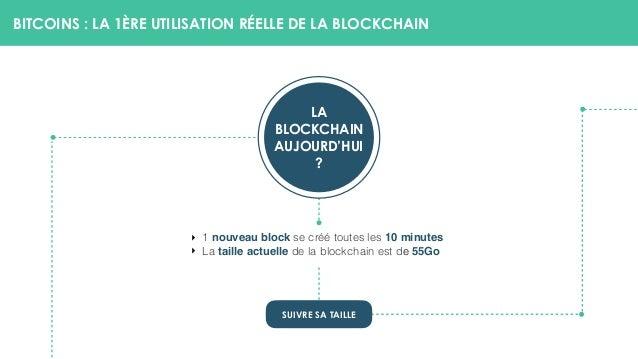 BITCOINS : LA 1ÈRE UTILISATION RÉELLE DE LA BLOCKCHAIN SUIVRE SA TAILLE LA BLOCKCHAIN AUJOURD'HUI ? ‣ 1 nouveau block se ...