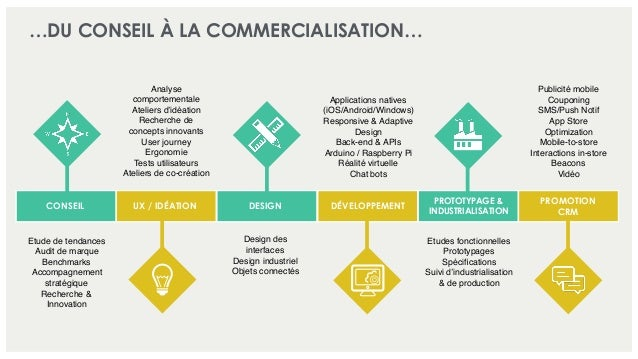 …DU CONSEIL À LA COMMERCIALISATION… Analyse comportementale Ateliers d'idéation Recherche de concepts innovants User journ...