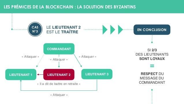 LES PRÉMICES DE LA BLOCKCHAIN : LA SOLUTION DES BYZANTINS COMMANDANT LIEUTENANT 1 LIEUTENANT 2 «Attaquer» «Attaquer» «...