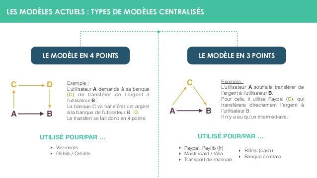 LES MODÈLES ACTUELS : TYPES DE MODÈLES CENTRALISÉS UTILISÉ POUR/PAR … Exemple : L'utilisateur A demande à sa banque (C) de...