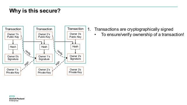 Why is this secure? 1. Transactions are cryptographically signed • To ensure/verify ownership of a transaction!Owner 1's P...