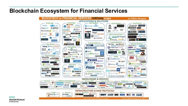 Blockchain Ecosystem for Financial Services