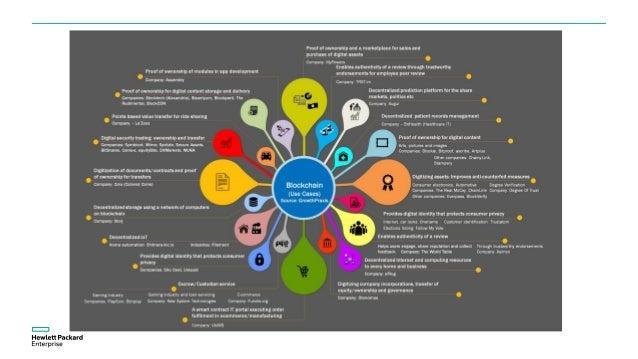 Blockchain Implementations