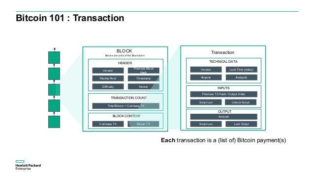 Bitcoin 101: UTXO (Unspent Transaction Output) Transaction TX0 Input0 Output0 Output1 100k satoshis 40k satoshis 50k satos...
