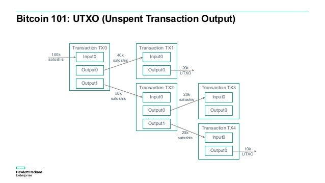 Bitcoin Blockchain Challenges – Transaction Rate – Bitcoin block limited to 1MB, limiting #tx/block & 1 block added each 1...
