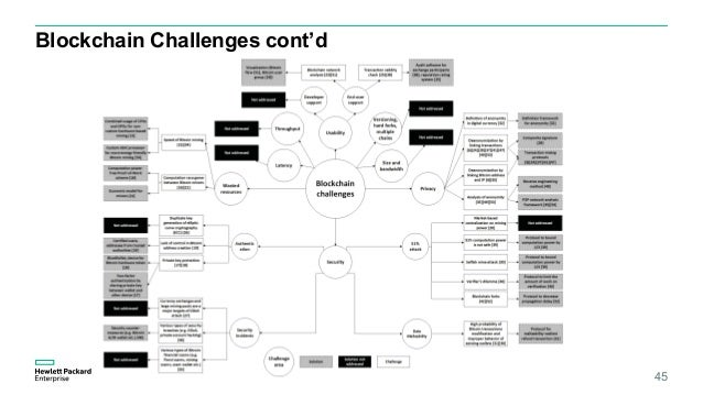 """Blockchain Challenges cont'd : """"Peak of Inflated Expectations"""" 46"""