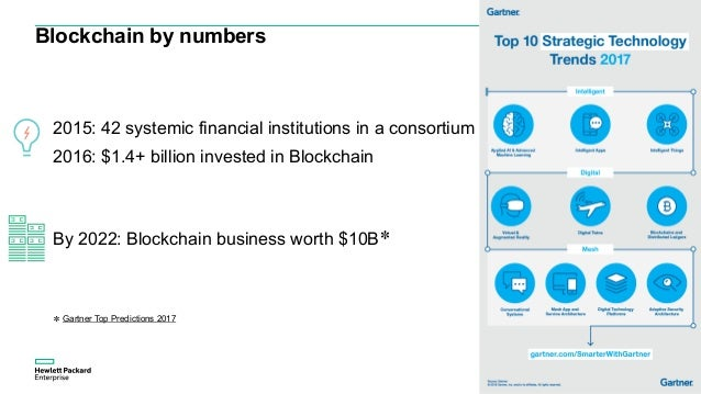 Blockchain by numbers 2015: 42 systemic financial institutions in a consortium 2016: $1.4+ billion invested in Blockchain ...