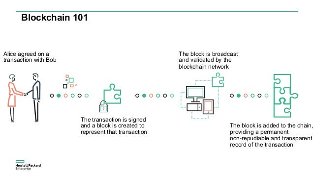 Blockchain 101 Alice agreed on a transaction with Bob The transaction is signed and a block is created to represent that t...