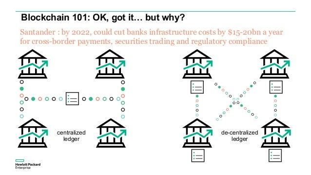 Blockchain 101: OK, got it… but why? centralized ledger de-centralized ledger Santander : by 2022, could cut banks infrast...