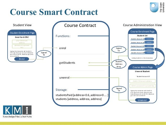 Services -> Smart Contracts Webservice Operation1 Operation2 OperationN . ..