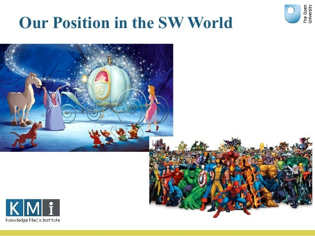 Our Position in the SW World