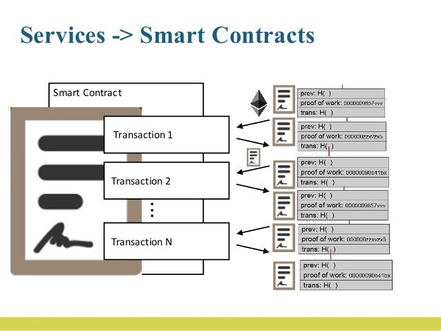 Transaction • From • To • Input – Value – Data • Cost – Currency – Price • Block information • Contract • Condition – Fina...