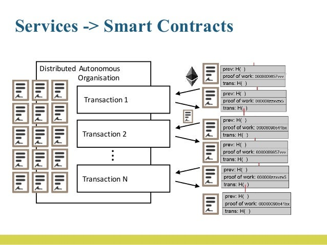 Smart Contract • Transactions • Condition – Financial condition – Non financial condition • Effect – Financial effect – No...