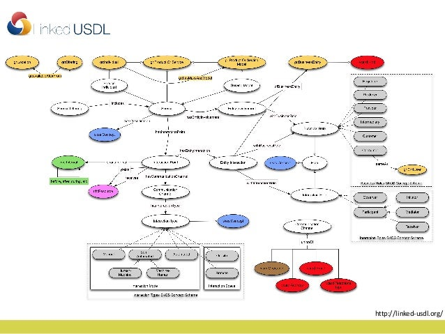 Summary (2/2) • Small subset of the SW/LoD community focused on processes/services/APIs • Lot to offer – Identification – ...
