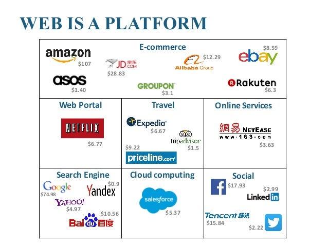Blockchain <-> SWS Relationship (1/2) • Blockchains implement trust • New (transaction) platform