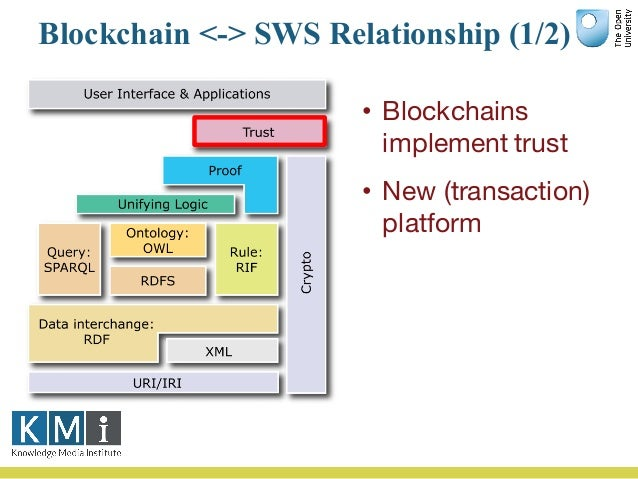 Blockchain <-> SWS Relationship (2/2) • Simple concept with complex implementation • Re-use important • Identification imp...