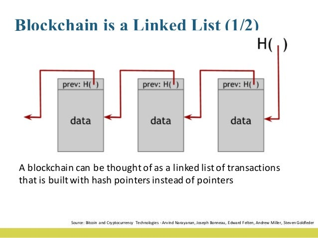 Blockchain is a Linked List (2/2) Ablockchain actuallycontains twodifferenthashstructures. Thefirstisahashchai...