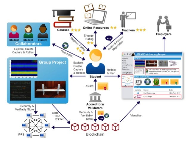 Blockchains and Adult Education
