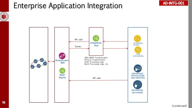 Blockchain Solution Architecture Deliverable