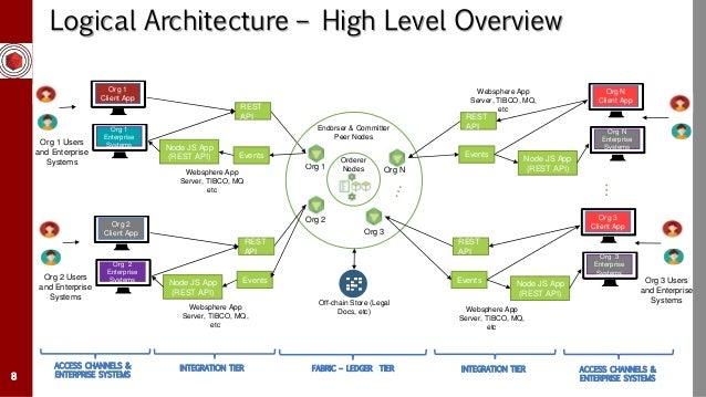 blockchain solution architecture deliverable 8 638?cb=1512705991 blockchain solution architecture deliverable