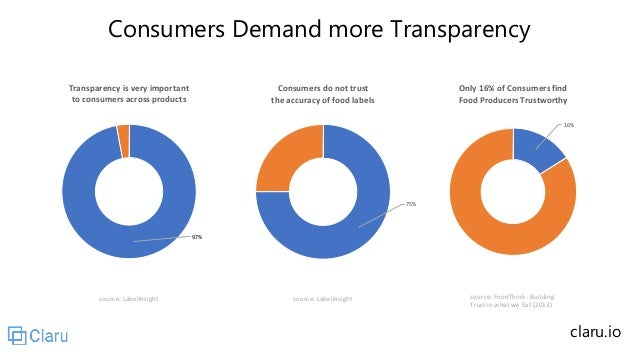 Consumers Demand more Transparency source: LabelInsight source: LabelInsight 97% Transparency is very important to consume...