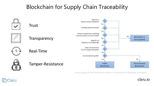 Blockchain for Supply Chain Traceability Trust Transparency Real-Time Tamper-Resistance claru.io