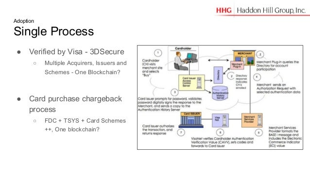 Adoption Single Process ● Verified by Visa - 3DSecure ○ Multiple Acquirers, Issuers and Schemes - One Blockchain? ● Card p...