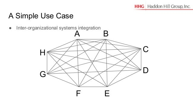 A Simple Use Case A B D EF G H C ● Inter-organizational systems integration