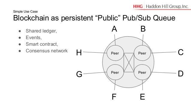 "Simple Use Case Blockchain as persistent ""Public"" Pub/Sub Queue A B D EF G H CPeer Peer PeerPeer ● Shared ledger, ● Events..."