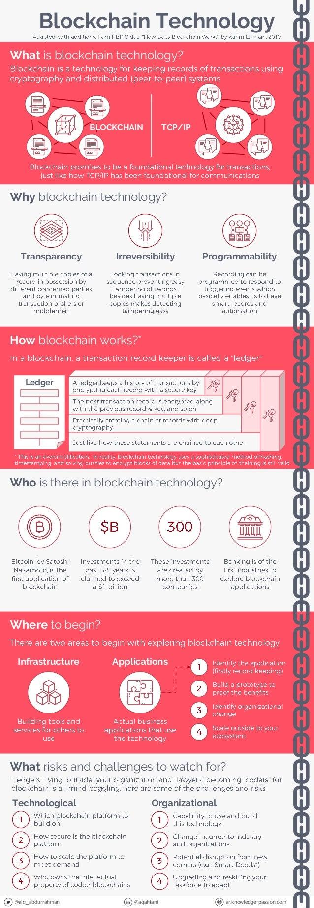 @alq_abdurrahman @aqahtani ar.knowledge-passion.com What is blockchain technology? Blockchain Technology IrreversibilityTr...