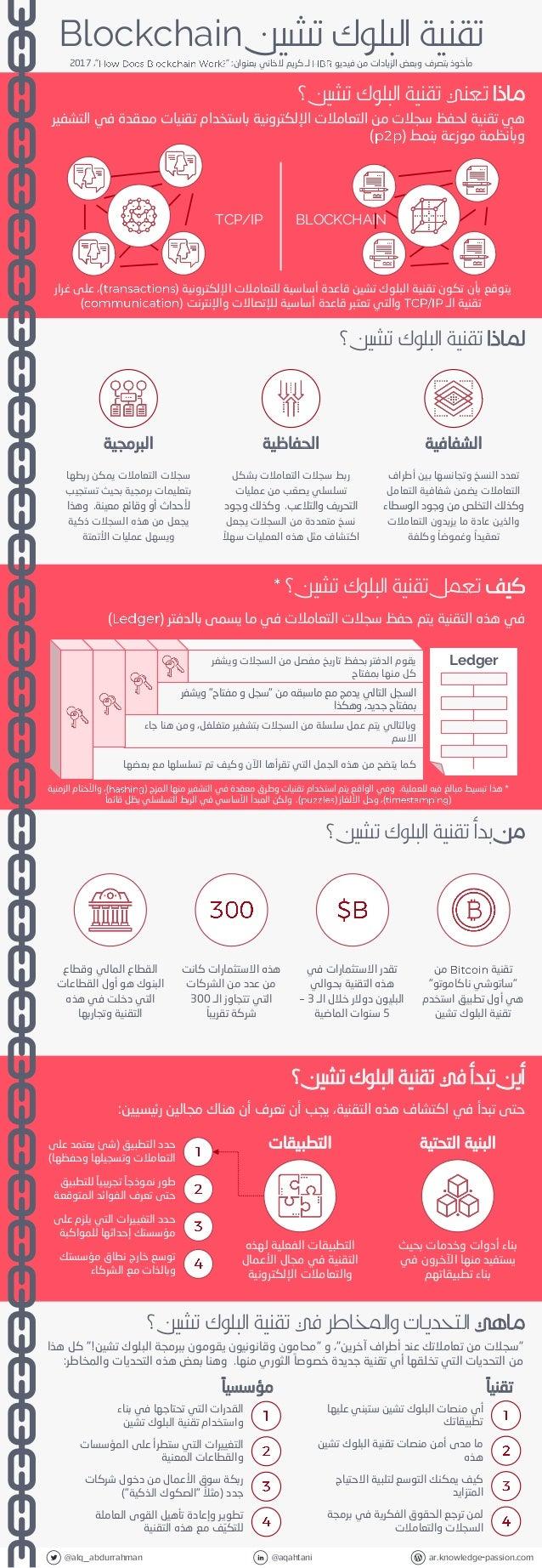 @alq_abdurrahman @aqahtani ar.knowledge-passion.com ماذا؟ تشين البلوك تقنية تعني هيتقنيةمن سجالت لحفظ...
