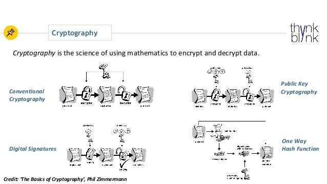 Cryptography Cryptography isthescienceofusingmathematicstoencryptanddecryptdata. Conventional Cryptography Pub...