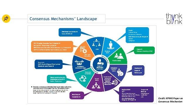 Consensus Mechanisms' Landscape Credit:KPMGPaperon ConsensusMechanism