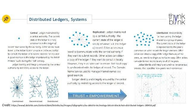 Distributed Ledgers, Systems TRUST = EMPOWERMENT Credit:https://www2.deloitte.com/content/dam/Deloitte/au/Images/infograp...