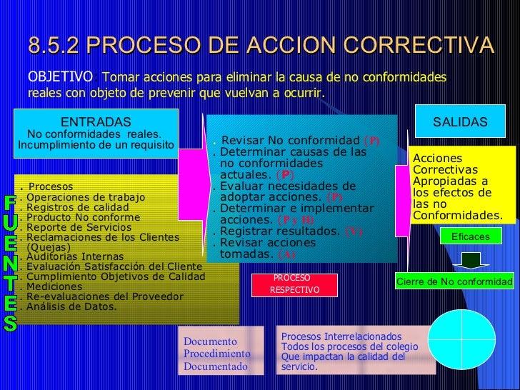 8.5.2 PROCESO DE ACCION CORRECTIVA    OBJETIVO: Tomar acciones para eliminar la causa de no conformidades    reales con ob...