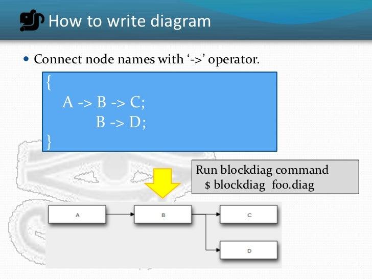 Blockdiag a simple diagram generator ccuart Choice Image