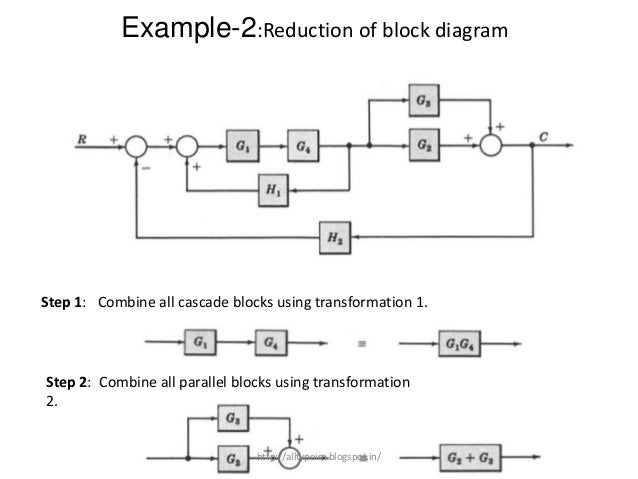 function of block diagram block diagram
