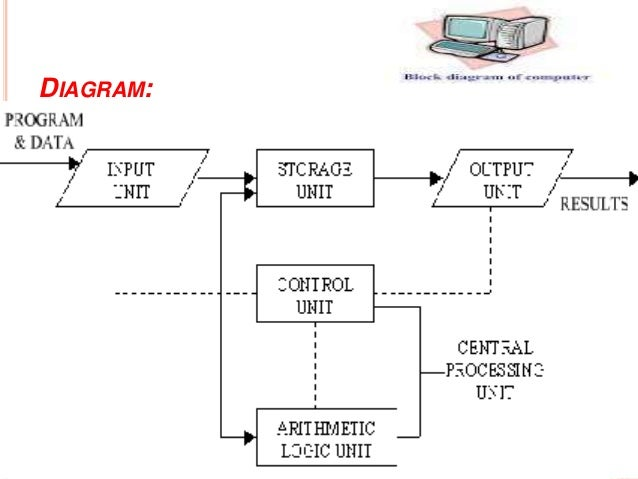 block diagram computer programming utilization rh slideshare net functional block diagram programming for plc examples functional block diagram programming for dcs