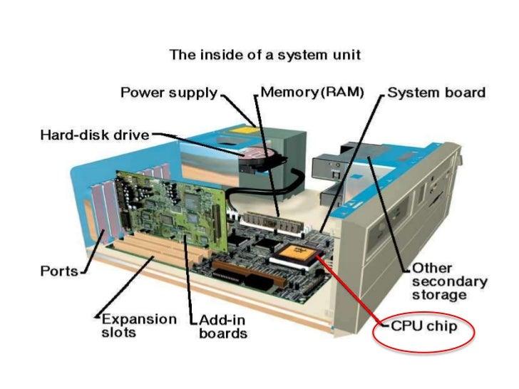 block diagram of a computer rh slideshare net Computer CPU Diagram Computer Parts Diagram