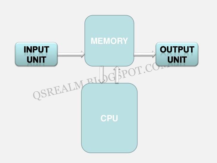 Block diagram of a computer memory cpu 4 ccuart Images